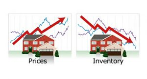 how the economy affects the market value of your house