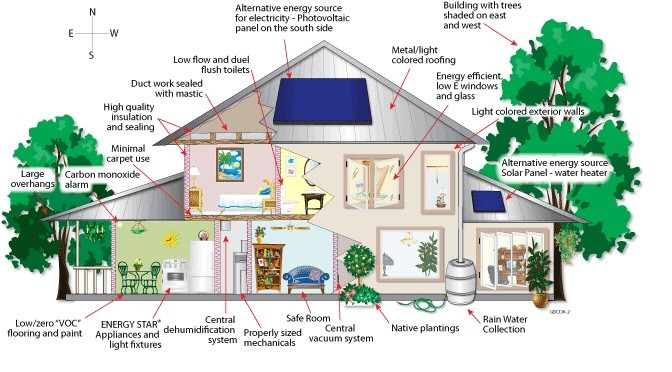 Sustainability is Not Just for Commercial Buildings - Your Home Can Use It, Too